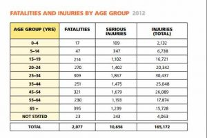 Fatalities & Injuries by Age group. Transport Cda. 2012