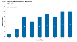 Source: Trends in Canadian Securities Class Actions: 2014 Update by Nera Economic Consulting