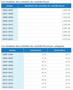 Revenue Quebec. Controle fiscale 2