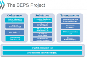 BEPS 15 Action Points