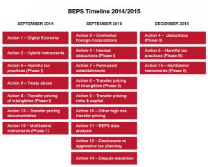 beps timeline